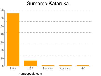 Surname Kataruka