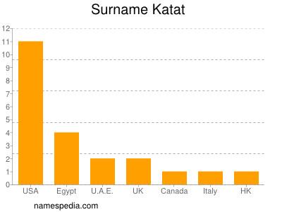 Surname Katat