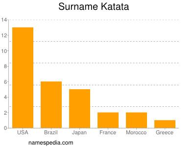 Surname Katata