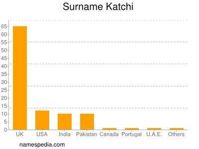 Surname Katchi