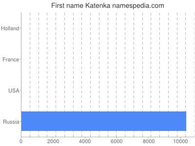 Given name Katenka