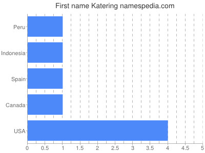 Given name Katering