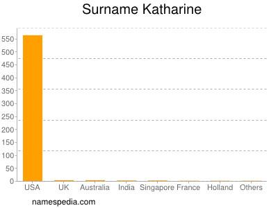 Surname Katharine