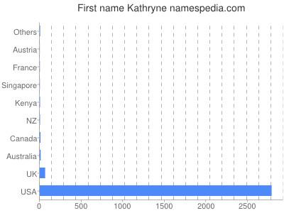 Given name Kathryne