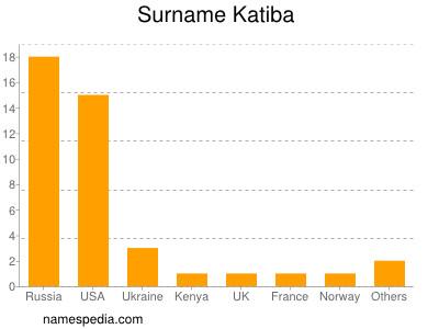 Surname Katiba
