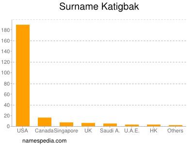 Surname Katigbak