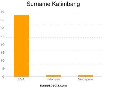 Surname Katimbang