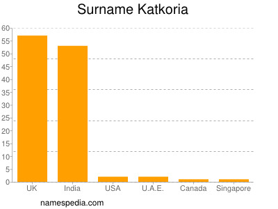 Surname Katkoria