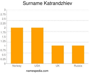 Surname Katrandzhiev