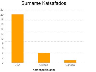 Surname Katsafados
