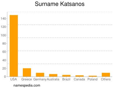 Surname Katsanos