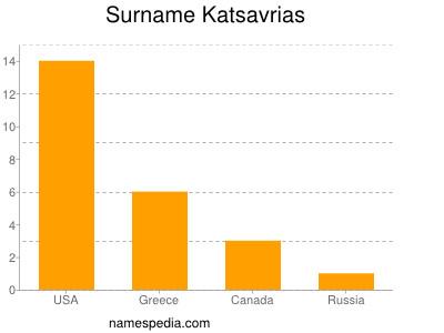 Surname Katsavrias