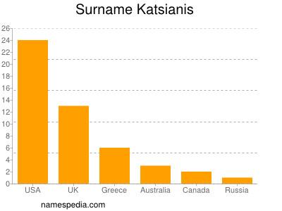 Surname Katsianis
