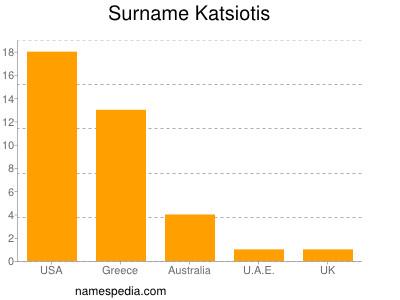 Surname Katsiotis