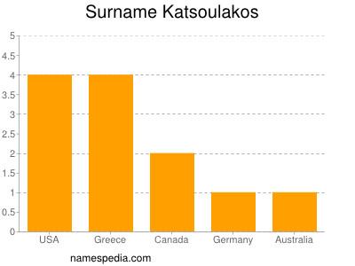 Surname Katsoulakos