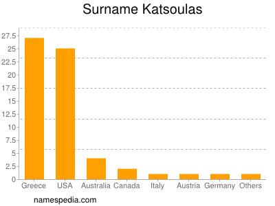 Surname Katsoulas