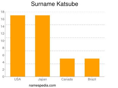 Surname Katsube