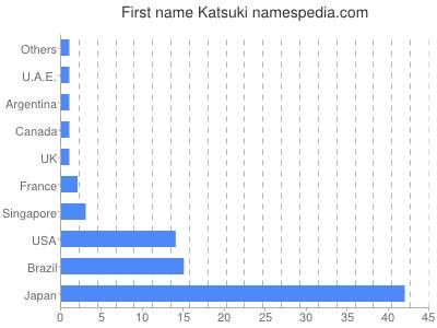 Given name Katsuki