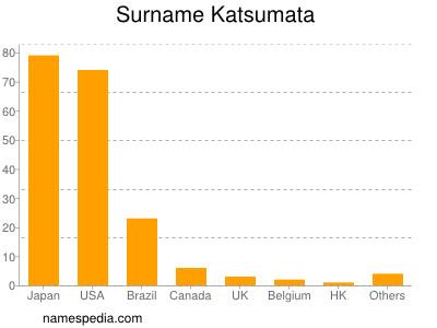 Surname Katsumata