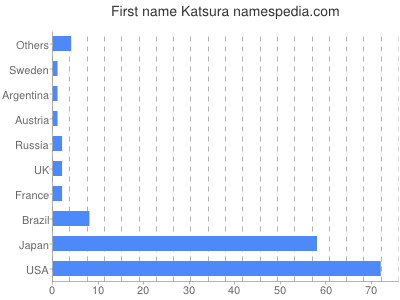Given name Katsura