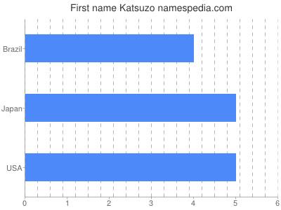 Given name Katsuzo