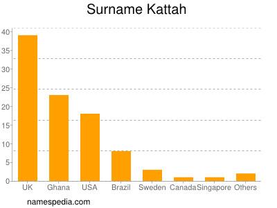 Surname Kattah