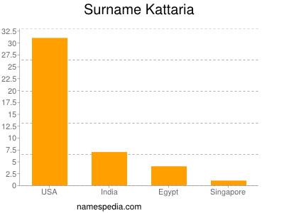 Surname Kattaria