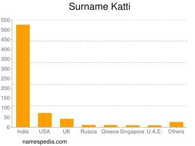 Surname Katti