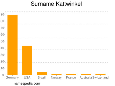 Surname Kattwinkel