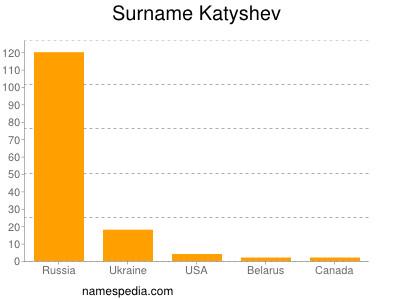 Surname Katyshev