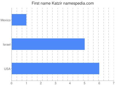 Given name Katzir