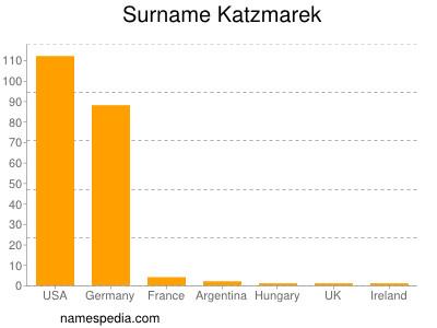 Surname Katzmarek