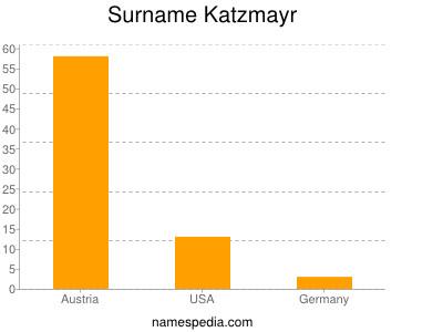 Surname Katzmayr