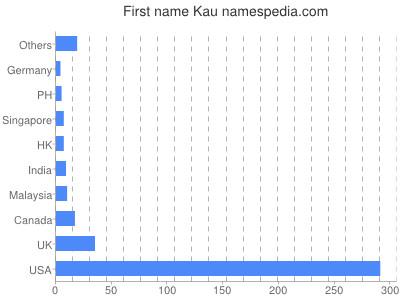 Given name Kau