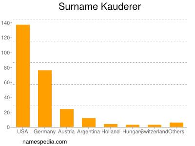 Surname Kauderer