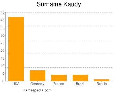 Surname Kaudy