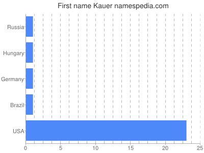 Given name Kauer