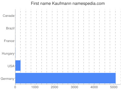 Given name Kaufmann