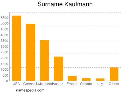 Surname Kaufmann