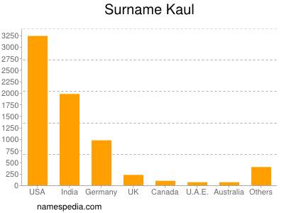 Surname Kaul