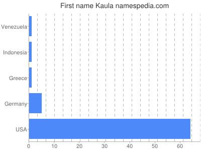 Given name Kaula