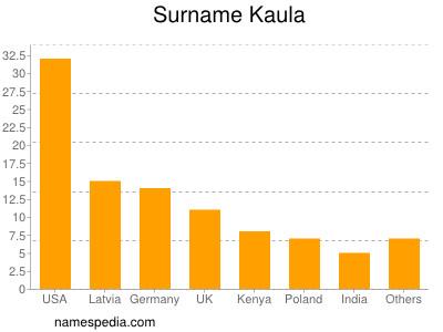 Surname Kaula