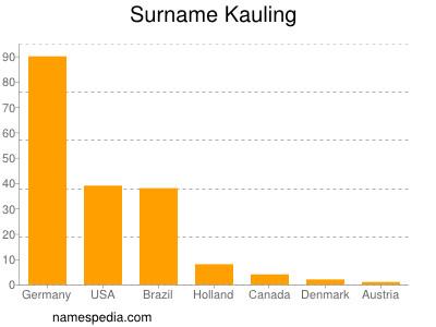 Surname Kauling