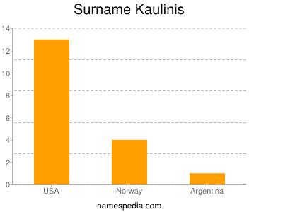 Surname Kaulinis