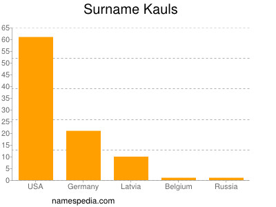 Surname Kauls