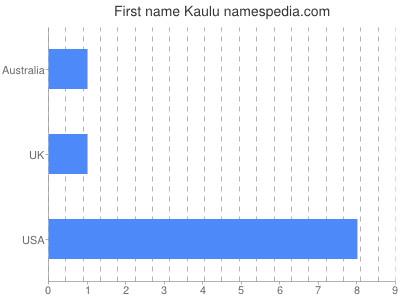 Given name Kaulu