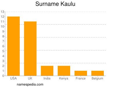 Surname Kaulu