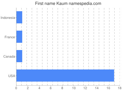 Given name Kaum