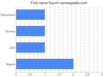 Given name Kaumi