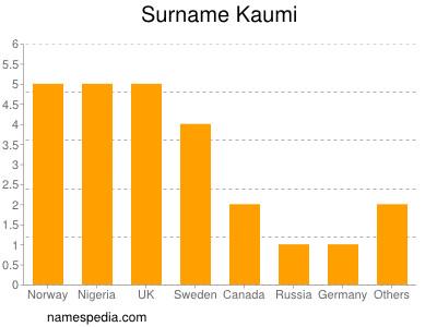 Surname Kaumi